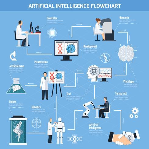 Artificial Intelligence Flowchart vektor