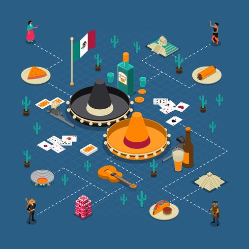 Mexikanska turistattraktioner Isometric Flowchart Poster vektor