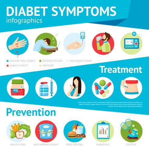 Diabetes Symptom Flat Infographic Poster vektor