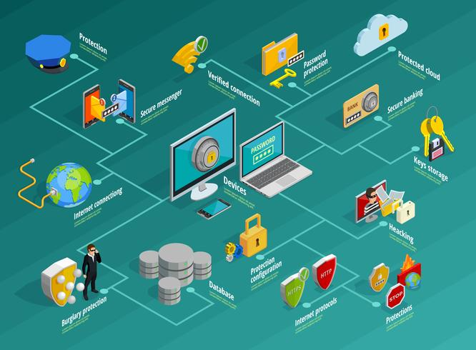 Dataskydd Infographic Set vektor