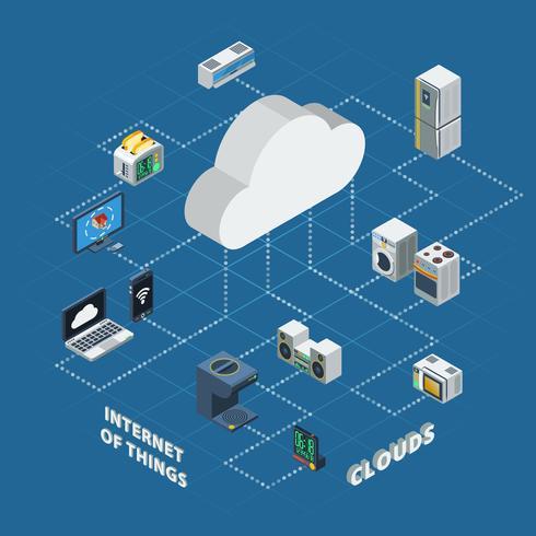 internet av saker moln isometrisk vektor