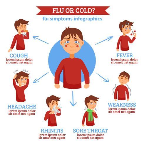 Influensa kalla symptom Flat Circle Infochart vektor
