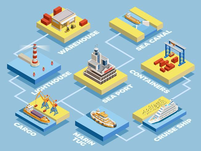 Sammlung isometrischer Elemente des Seehafens vektor