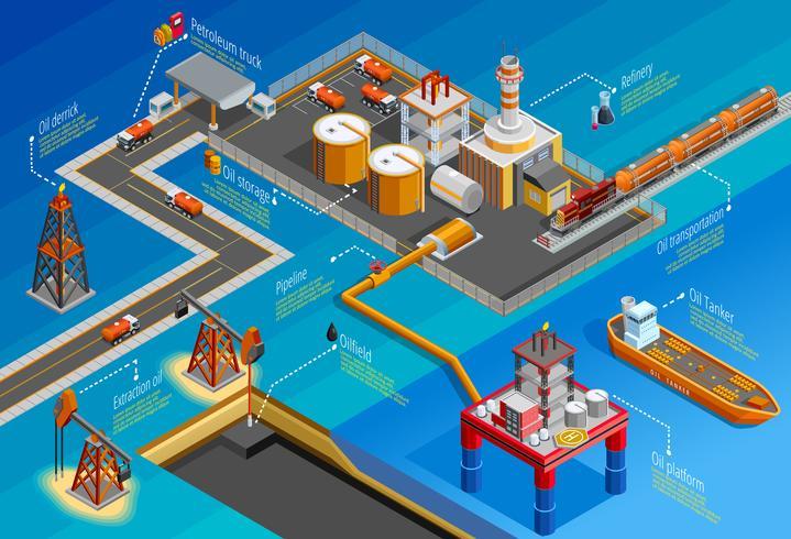 Gasolindustrin isometrisk infografisk affisch vektor