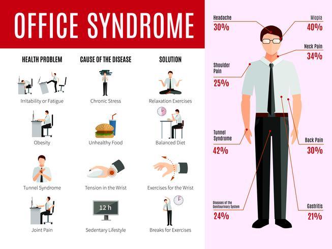 Büro-Syndrom-Infografiken vektor