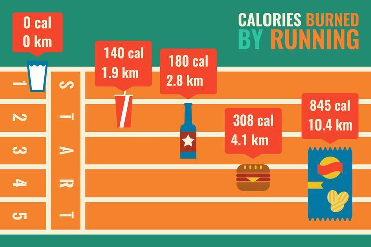 Kalorienverbrauch durch Laufen Infografik vektor