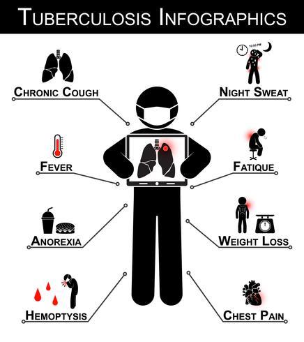 Tuberkulose (TB) Infografiken (Tuberkulose-Symptom: chronischer Husten, Nachtschweiß, Fieber, Müdigkeit, Magersucht, Gewichtsverlust, Hämoptyse, Brustschmerzen) vektor