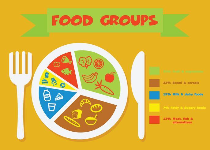 Lebensmittelgruppen-Symbol vektor