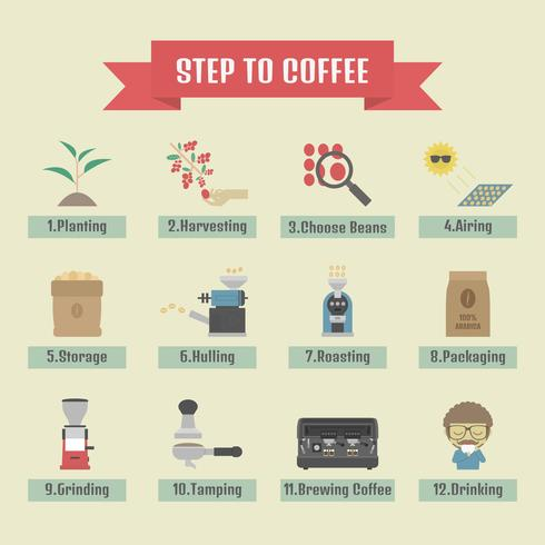 kaffe processikon vektor