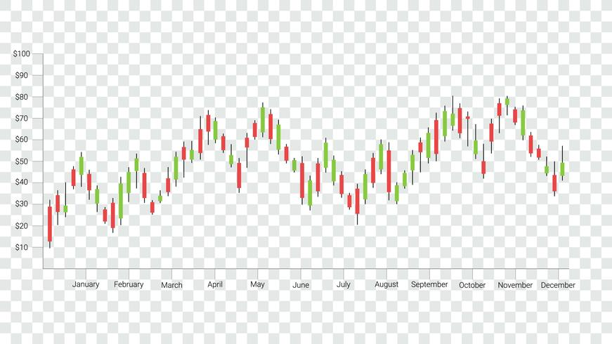Candlestick-Muster sind eine Art Finanzdiagramm. vektor