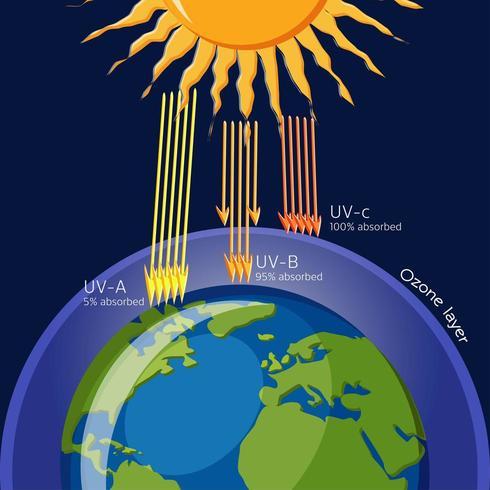 Schutz der Ozonschicht vor ultravioletter Strahlung vektor