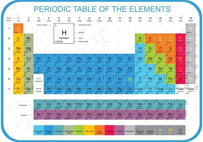 Färgglad periodisk tabellvektor vektor