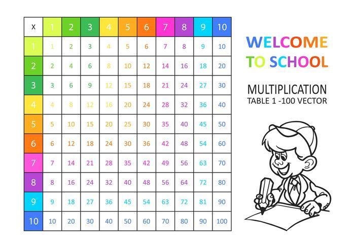 Kostenlose Vektor Multiplikation Tabelle