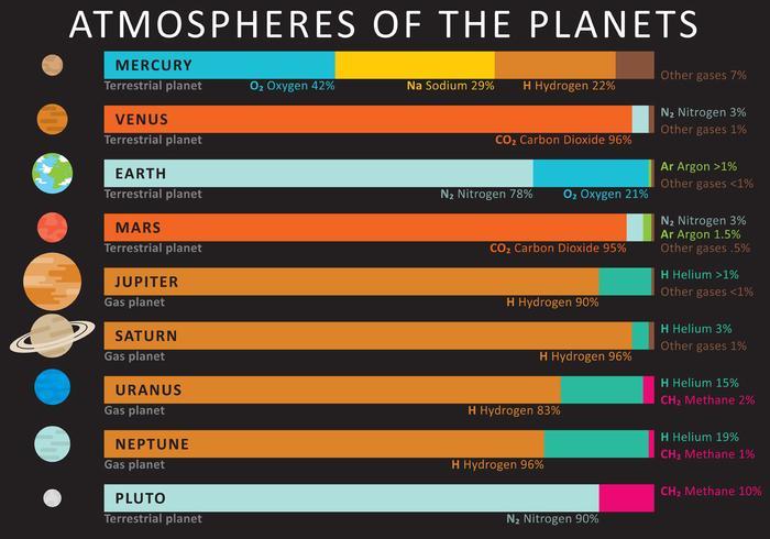 Atmosphären der planeten vektor