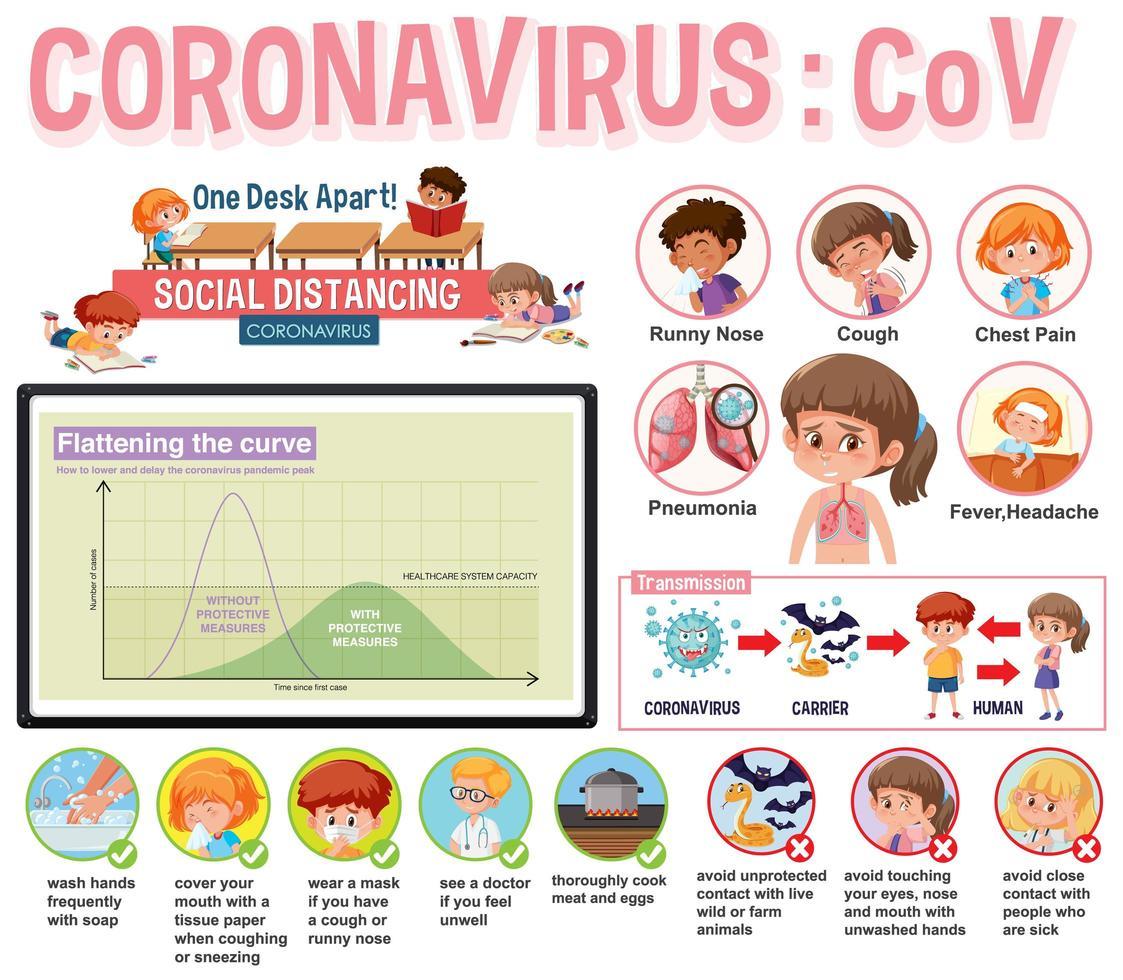 Coronavirus Poster Design mit Symptomen und Schutz vektor