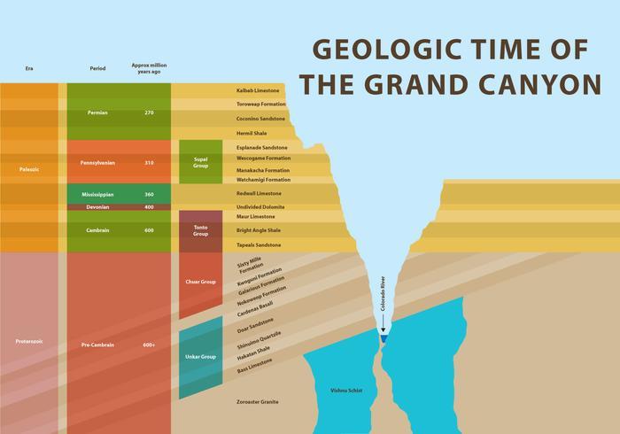 Geologisk tid av Grand Canyon vektor