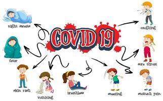 covid 19 Zeichen mit verschiedenen Symptomen vektor