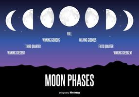 Mondphasen-Abbildung