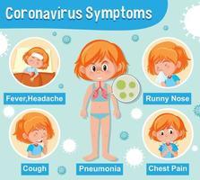 Diagramm zeigt Mädchen mit Covid-19-Symptomen