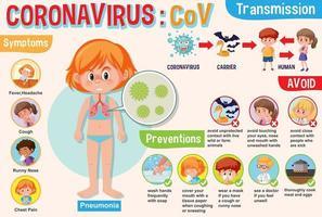 Diagramm mit Mädchen Coronavirus mit Symptomen und Weg, um es zu verhindern