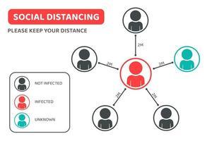 soziale Distanzierung bitte halten Sie Ihre Distanz Infografik vektor