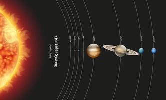 diagram som visar solsystem med planeter och sol