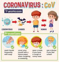 Diagramm zeigt Coronavirus mit Übertragung und Prävention vektor