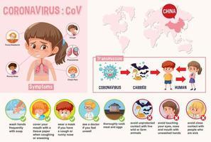 Diagramm mit Coronavirus mit Symptomen und Möglichkeiten, dies zu verhindern