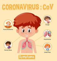 Diagramm zeigt kleinen Jungen mit Coronavirus