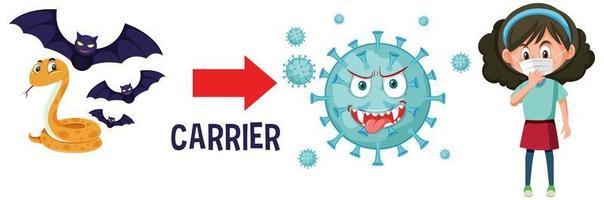 Coronavirus mit Trägern zum Menschen auf weißem Hintergrund vektor