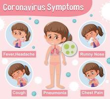 rosa Diagramm, das Coronavirus mit verschiedenen Symptomen zeigt