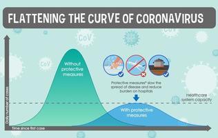 Abflachung der Kurve des Coronavirus vektor