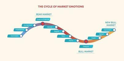 cykel av känslor för marknadshandel