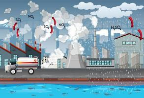 fabriker och lastbilar som producerar luftföroreningar