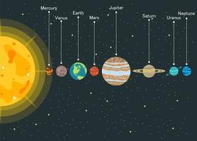 solsystem med planeter i ordning