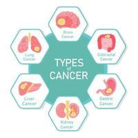 typer av cancer diagram design vektor