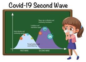 andra vågen av coronavirus vektor