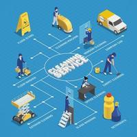 Flussdiagramm für isometrische Reinigungsdienste