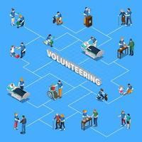 Isometrisches Flussdiagramm für freiwillige Wohltätigkeitsorganisationen
