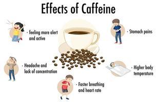 effekter av koffeininfografik