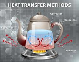 metoder för värmeöverföring vektor