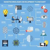Flussdiagramm zur Entwicklung der Nanotechnologien vektor