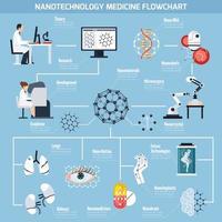 Flussdiagramm der Nanotechnologien in der Medizin vektor
