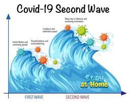 andra vågen av koronavirus vektor
