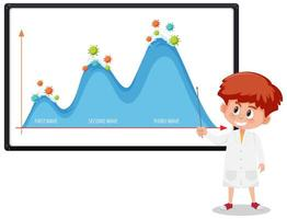 två våg av coronavirus pandemiska diagram med coronavirus ikoner på whiteboard med forskare eller läkare vektor