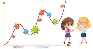 två våg av coronavirus pandemi graf med coronavirus ikoner och flicka bär mask