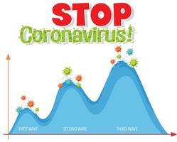 Stoppen Sie die Verbreitung des Coronavirus mit dem zweiten Wellendiagramm vektor