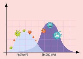 två vågor av coronaviruspandemidiagram med coronavirusikoner vektor