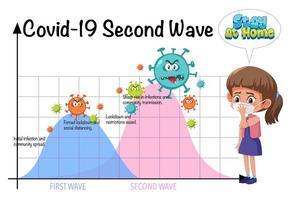 sluta sprida koronaviruset med andra vågdiagrammet vektor