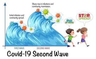 zweite Welle des Koronavirus